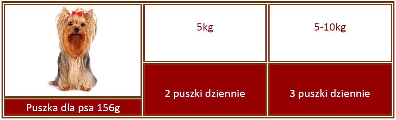Pies Puszka